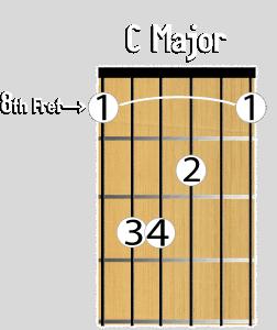C major bar chord 8th fret Cmaj barre chord