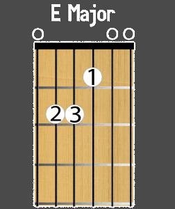 E major open position chord